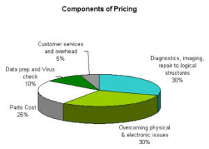 pie chart of pricing components